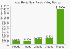 Graph of average rent prices for Palolo Valley Recreational Park
