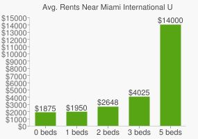 Graph of average rent prices for Miami International University of Art & Design