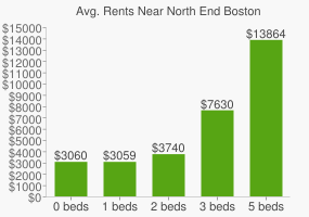 Graph of average rent prices for North End Boston