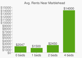 Graph of average rent prices for Marblehead