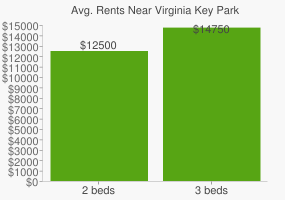 Graph of average rent prices for Virginia Key Park