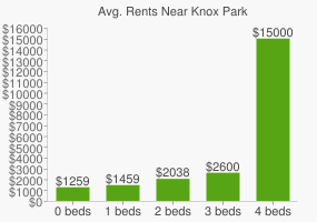 Graph of average rent prices for Knox Park