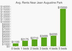 Graph of average rent prices for Jean Augustine Park