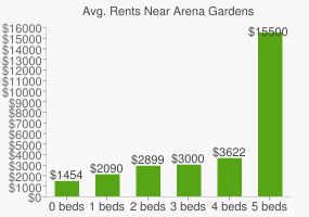 Graph of average rent prices for Arena Gardens