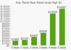 Graph of average rent prices for Ateret Israel High School