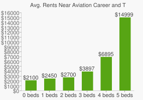 Graph of average rent prices for Aviation Career and Technical High School