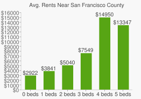 Graph of average rent prices for San Francisco County Rop High School