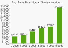 Graph of average rent prices for Morgan Stanley Headquarters