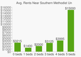 Graph of average rent prices for Southern Methodist University