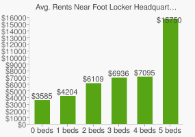 Graph of average rent prices for Foot Locker Headquarters