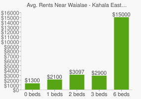 Graph of average rent prices for Waialae - Kahala East Honolulu