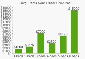 Graph of average rent prices for Fraser River Park