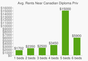 Graph of average rent prices for Canadian Diploma Private High School