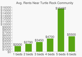 Graph of average rent prices for Turtle Rock Community Park