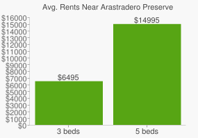 Graph of average rent prices for Arastradero Preserve