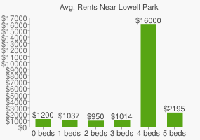 Graph of average rent prices for Lowell Park