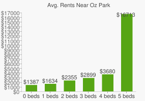 Graph of average rent prices for Oz Park