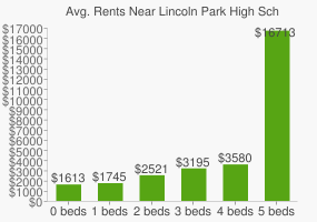 Graph of average rent prices for Lincoln Park High School