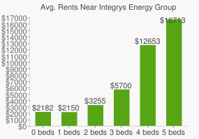 Graph of average rent prices for Integrys Energy Group Headquarters
