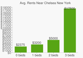 Graph of average rent prices for Chelsea New York