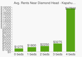 Graph of average rent prices for Diamond Head - Kapahulu - St. Louis Honolulu
