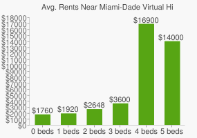 Graph of average rent prices for Miami-Dade Virtual High School