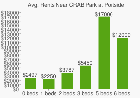 Graph of average rent prices for CRAB Park at Portside