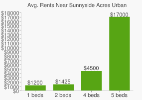 Graph of average rent prices for Sunnyside Acres Urban Forest Park