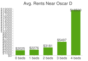 Graph of average rent prices for Oscar D