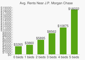 Graph of average rent prices for J.P. Morgan Chase & Co. Headquarters