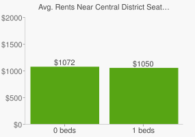 Graph of average rent prices for Central District Seattle