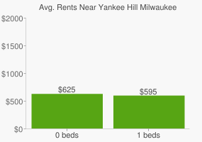 Graph of average rent prices for Yankee Hill Milwaukee