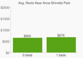 Graph of average rent prices for Anne Shirrells Park