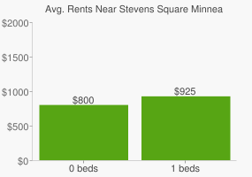Graph of average rent prices for Stevens Square Minneapolis
