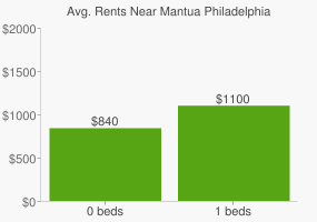 Graph of average rent prices for Mantua Philadelphia