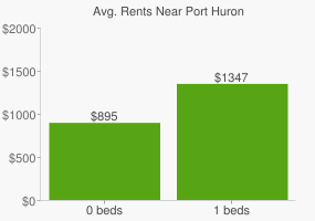 Graph of average rent prices for Port Huron