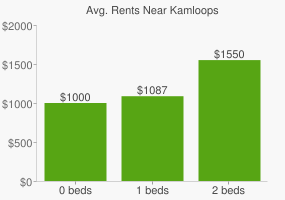 Graph of average rent prices for Kamloops