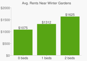Graph of average rent prices for Winter Gardens