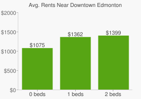 Graph of average rent prices for Downtown Edmonton