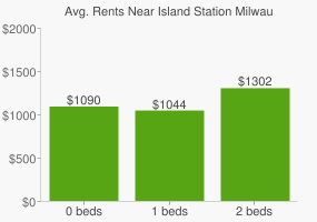Graph of average rent prices for Island Station Milwaukie