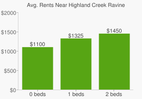Graph of average rent prices for Highland Creek Ravine