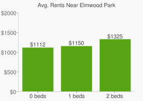 Graph of average rent prices for Elmwood Park