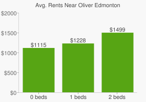 Graph of average rent prices for Oliver Edmonton