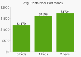 Graph of average rent prices for Port Moody