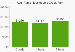 Graph of average rent prices for Hobble Creek Park