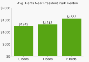 Graph of average rent prices for President Park Renton