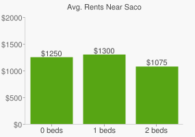 Graph of average rent prices for Saco