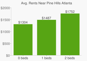 Graph of average rent prices for Pine Hills Atlanta