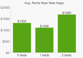 Graph of average rent prices for New Hope