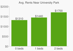 Graph of average rent prices for University Park